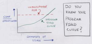 program yield curve