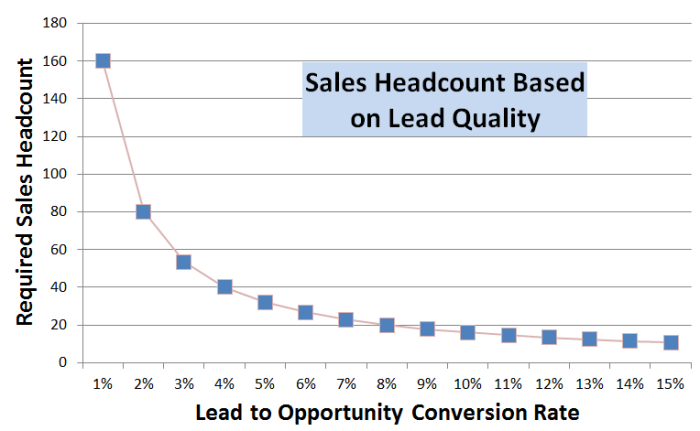 leadqual vs headcount