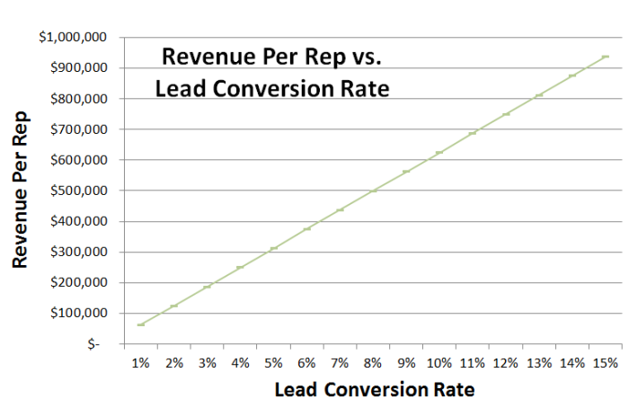 rev per rep vs  lead quality