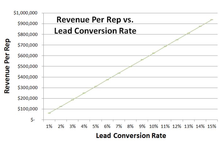 rev per rep vs  lead quality